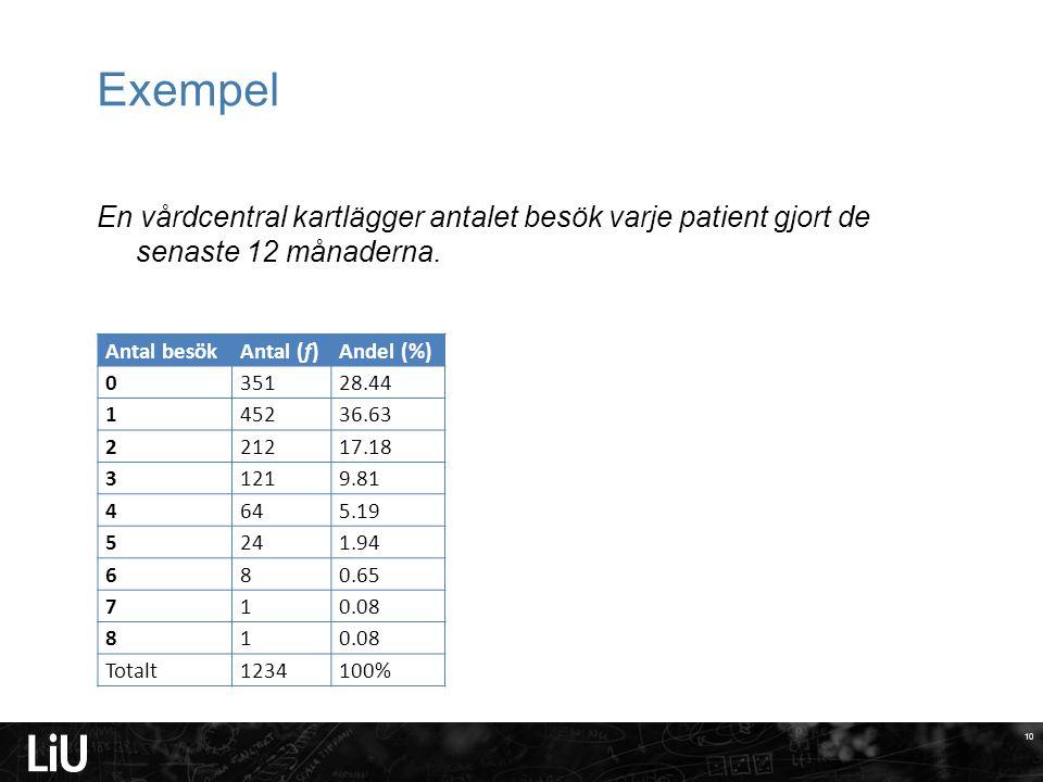 2017-04-08 Exempel. En vårdcentral kartlägger antalet besök varje patient gjort de senaste 12 månaderna.