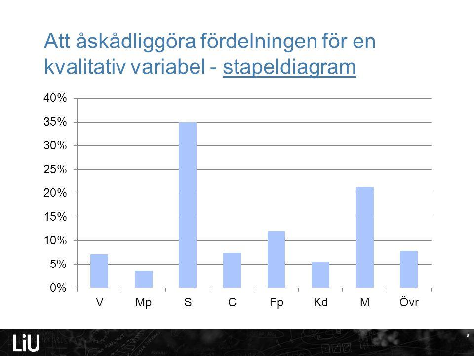 2017-04-08 Att åskådliggöra fördelningen för en kvalitativ variabel - stapeldiagram.