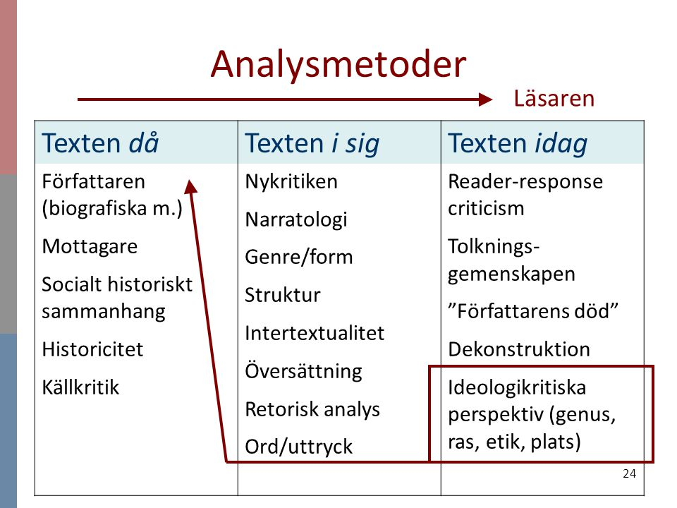 Analysmetoder Texten då Texten i sig Texten idag Läsaren
