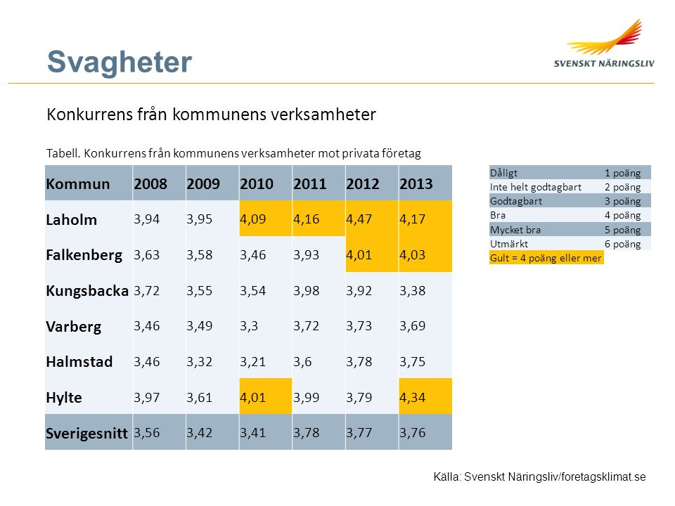 Svagheter Konkurrens från kommunens verksamheter Kommun 2008 2009 2010