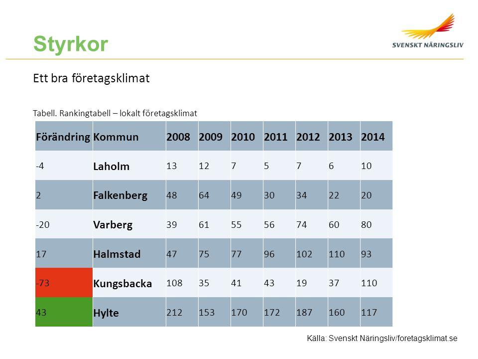 Styrkor Ett bra företagsklimat Förändring Kommun 2008 2009 2010 2011