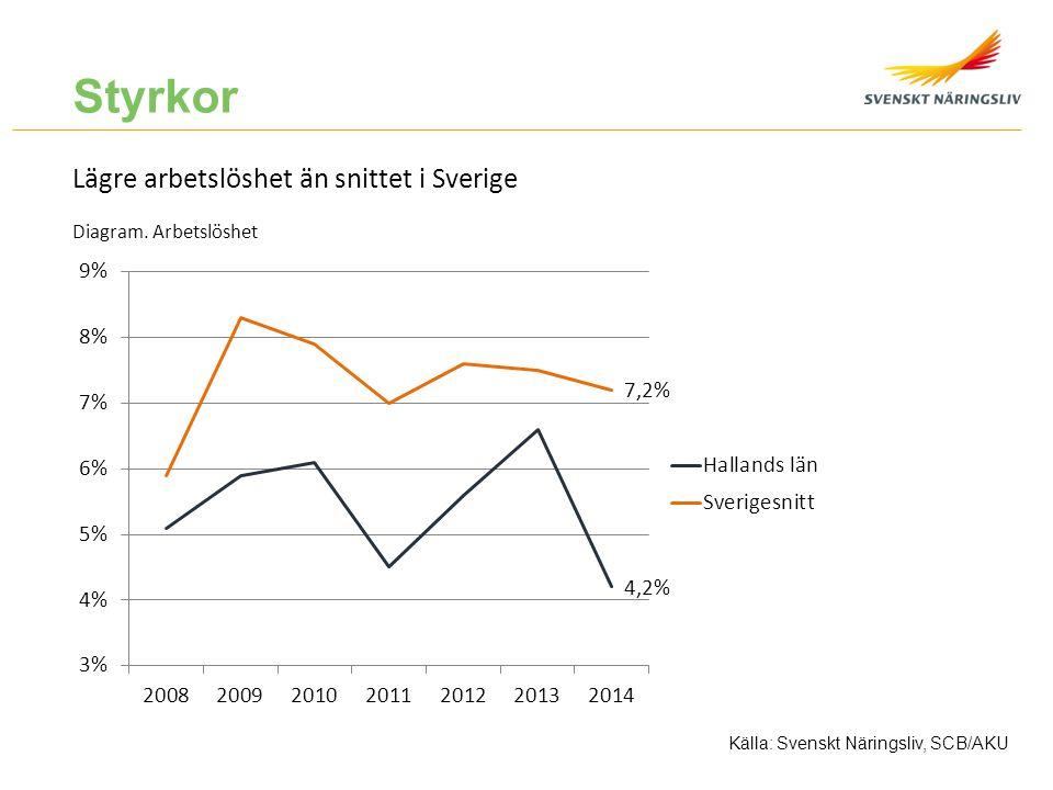 Styrkor Lägre arbetslöshet än snittet i Sverige Diagram. Arbetslöshet