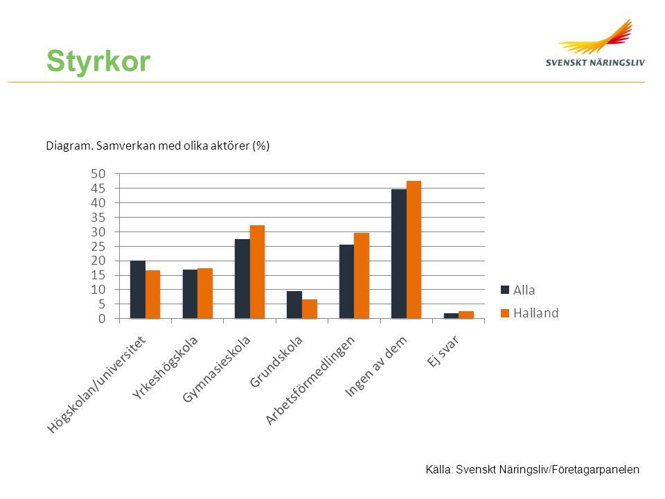 Styrkor Diagram. Samverkan med olika aktörer (%)