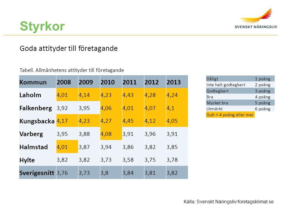 Styrkor Goda attityder till företagande Kommun 2008 2009 2010 2011