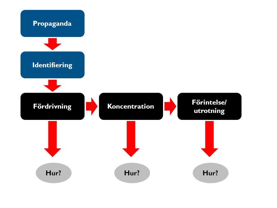 Propaganda Identifiering Fördrivning Koncentration Förintelse/ utrotning Hur Hur Hur