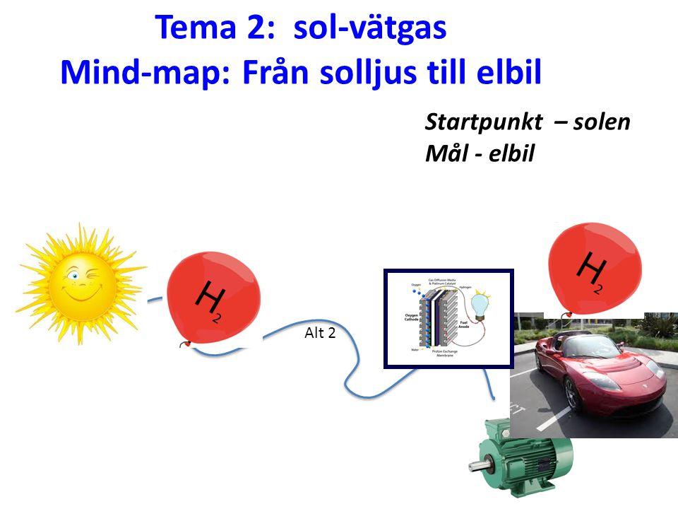 Tema 2: sol-vätgas Mind-map: Från solljus till elbil