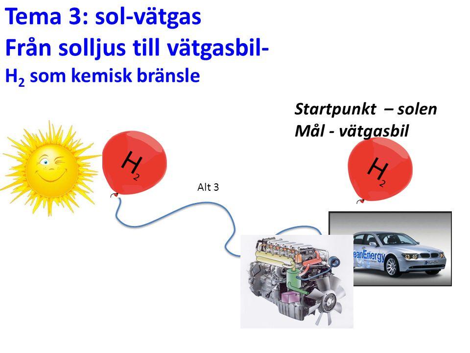 Tema 3: sol-vätgas Från solljus till vätgasbil- H2 som kemisk bränsle