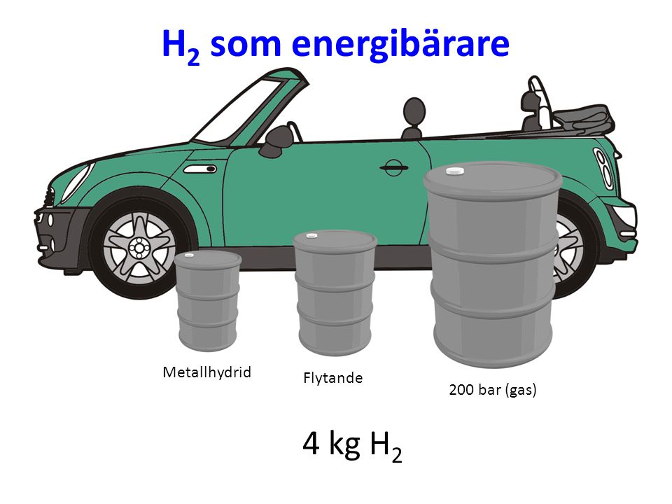 H2 som energibärare Metallhydrid Flytande 200 bar (gas) 4 kg H2