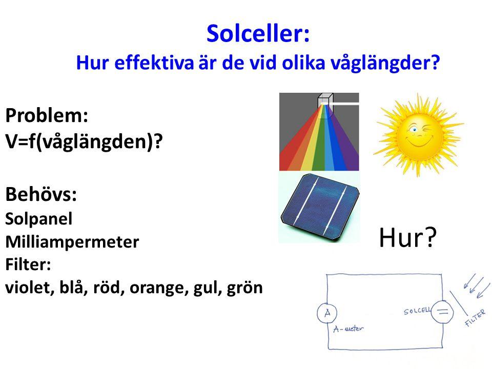 Solceller: Hur effektiva är de vid olika våglängder