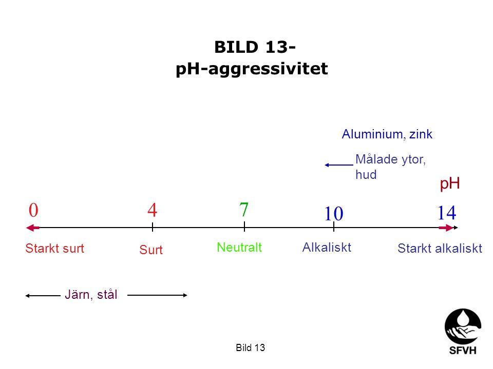 BILD 13- pH-aggressivitet