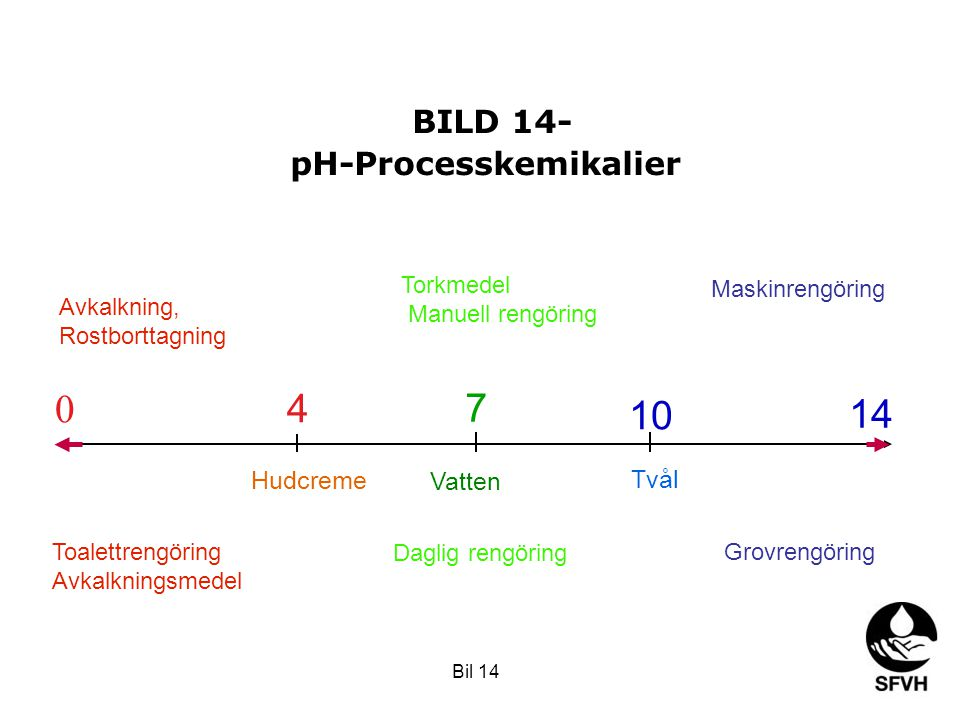 BILD 14- pH-Processkemikalier