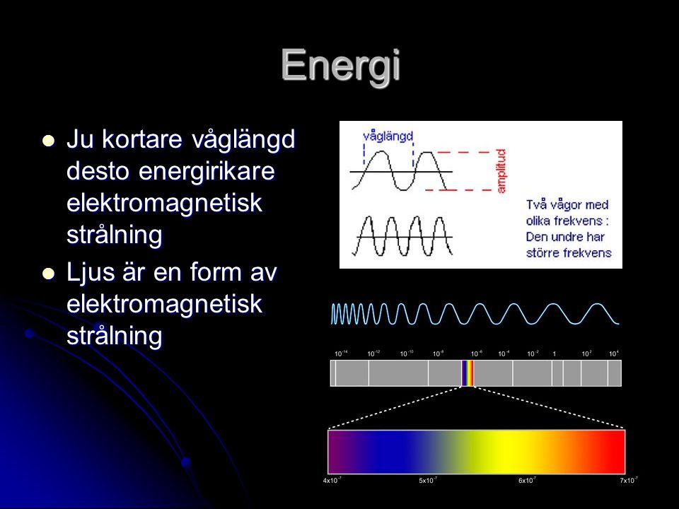 Energi Ju kortare våglängd desto energirikare elektromagnetisk strålning.