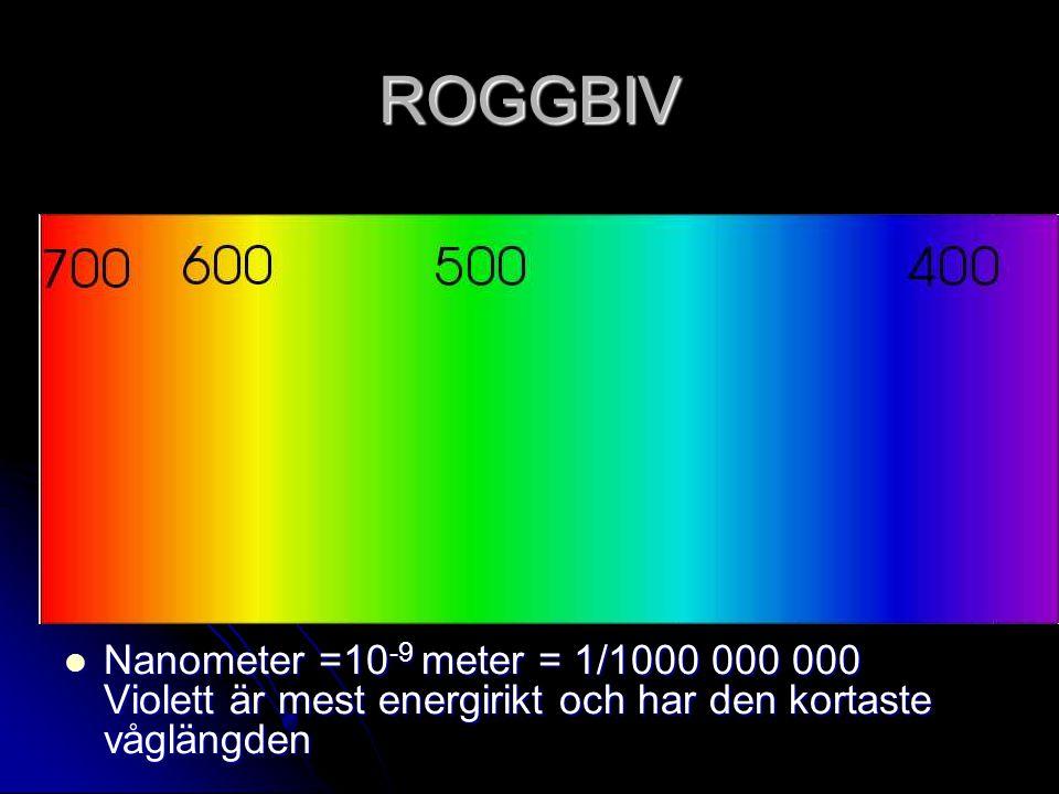 ROGGBIV Nanometer =10-9 meter = 1/1000 000 000 Violett är mest energirikt och har den kortaste våglängden.
