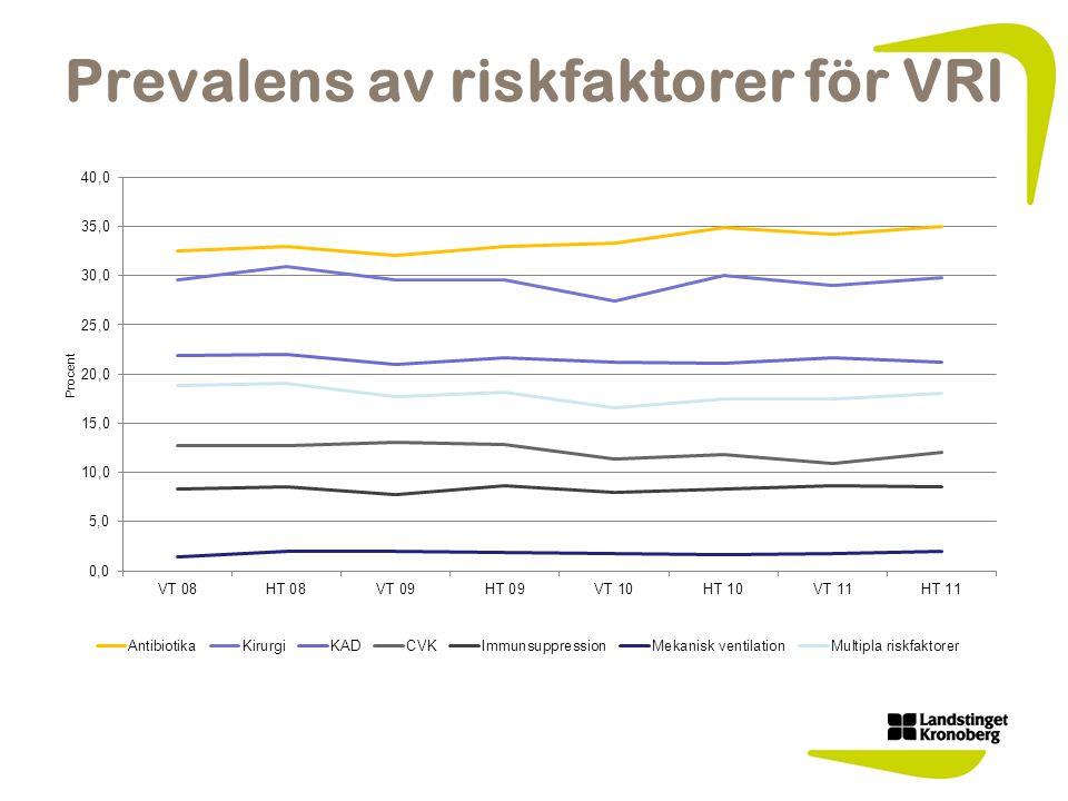 Prevalens av riskfaktorer för VRI