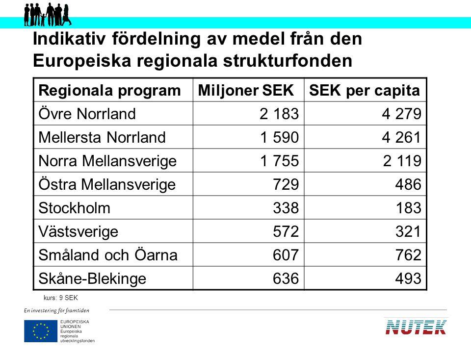 Indikativ fördelning av medel från den Europeiska regionala strukturfonden