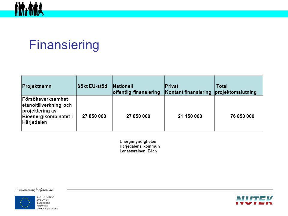 Finansiering Projektnamn Sökt EU-stöd Nationell offentlig finansiering