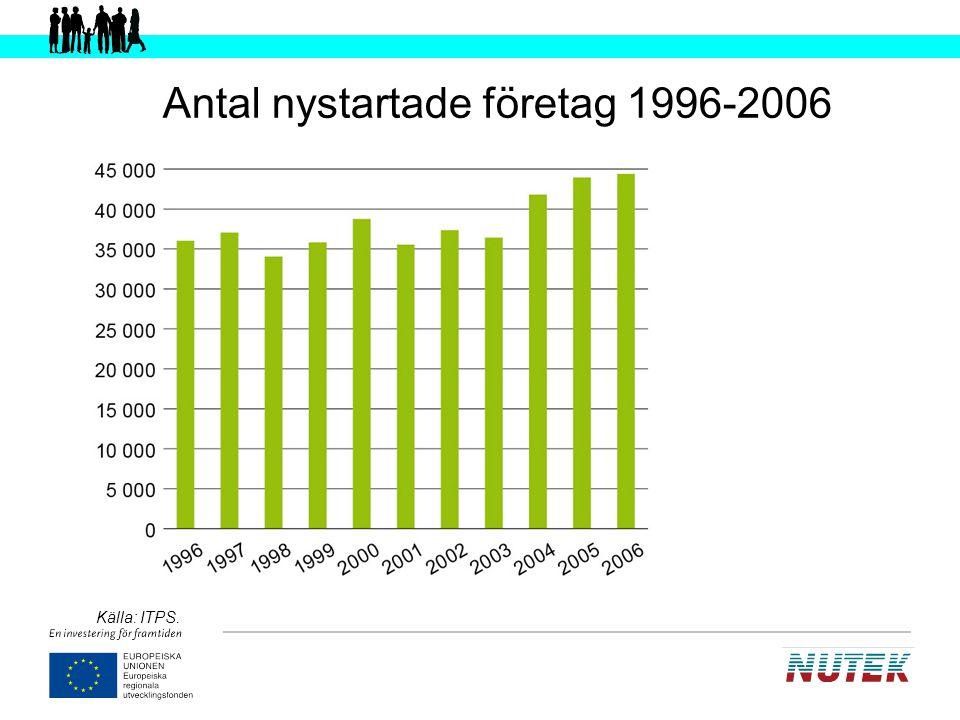 Antal nystartade företag 1996-2006