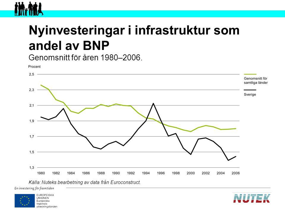 Nyinvesteringar i infrastruktur som andel av BNP Genomsnitt för åren 1980–2006.