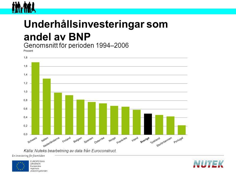 Underhållsinvesteringar som andel av BNP
