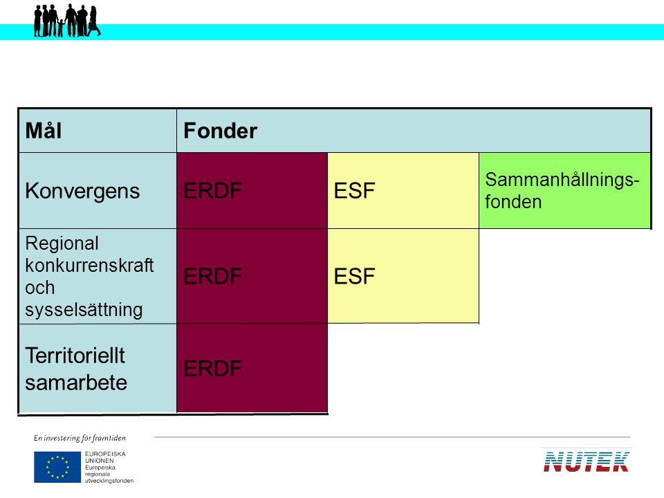 Territoriellt samarbete ESF Konvergens Fonder Mål