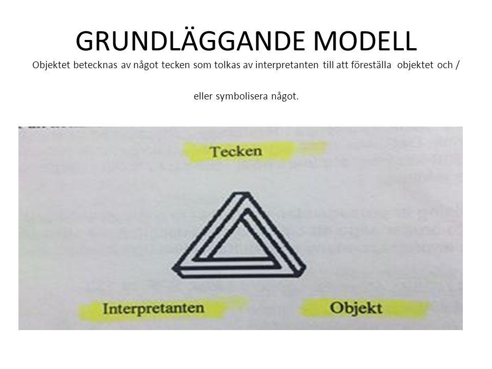 GRUNDLÄGGANDE MODELL Objektet betecknas av något tecken som tolkas av interpretanten till att föreställa objektet och / eller symbolisera något.