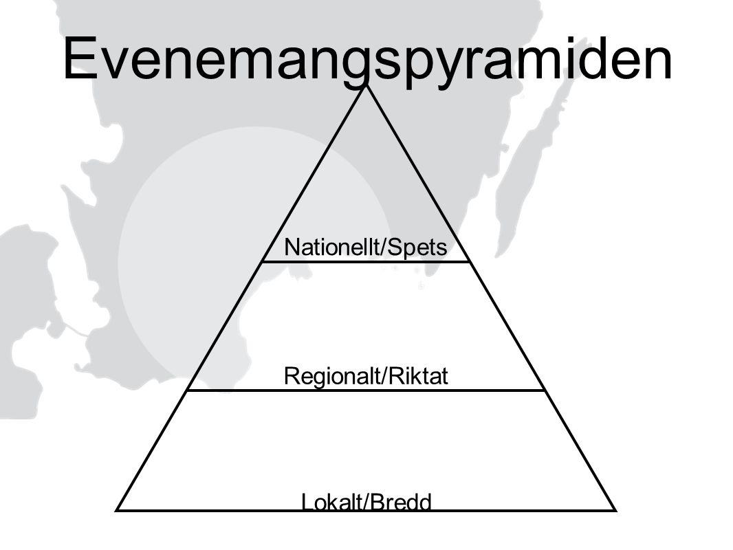 Evenemangspyramiden Nationellt/Spets Regionalt/Riktat Lokalt/Bredd