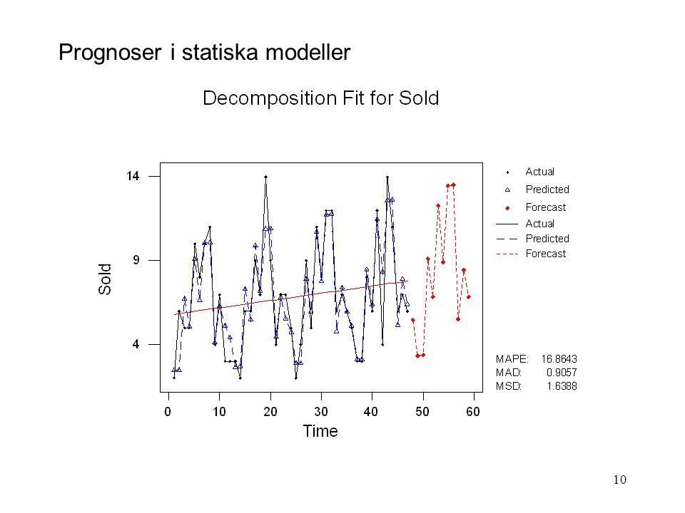 Prognoser i statiska modeller
