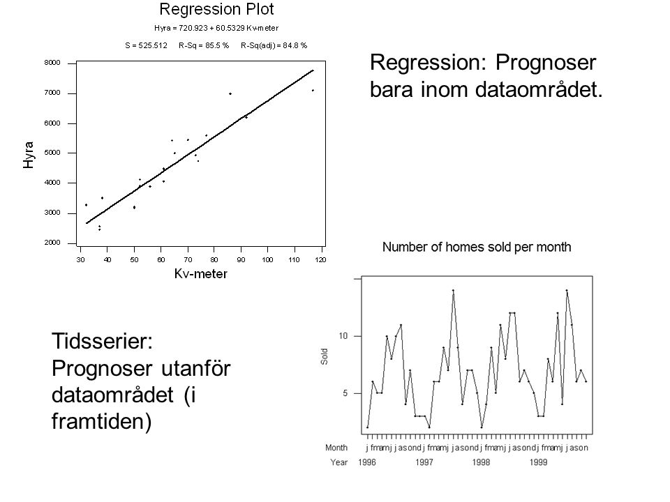 Regression: Prognoser bara inom dataområdet.