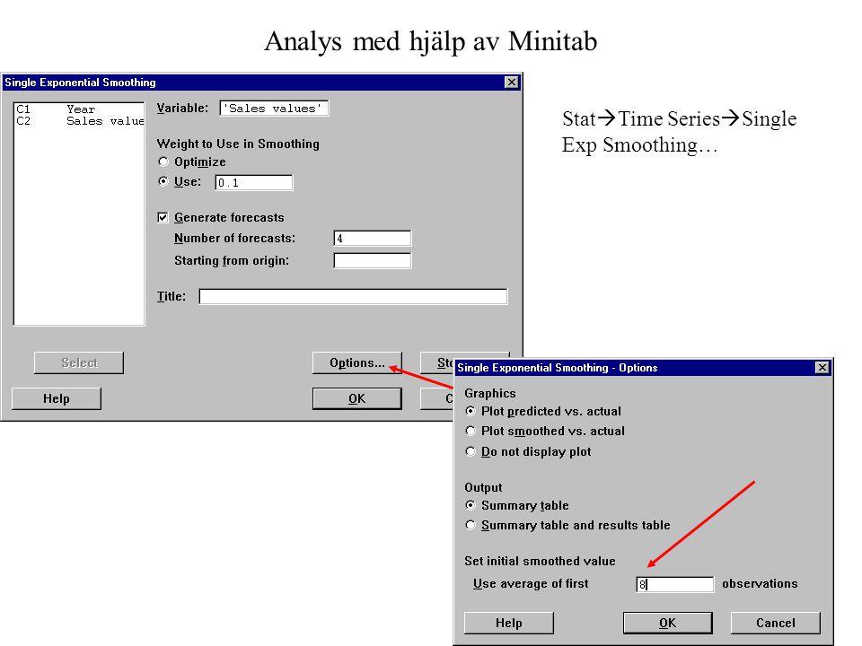 Analys med hjälp av Minitab