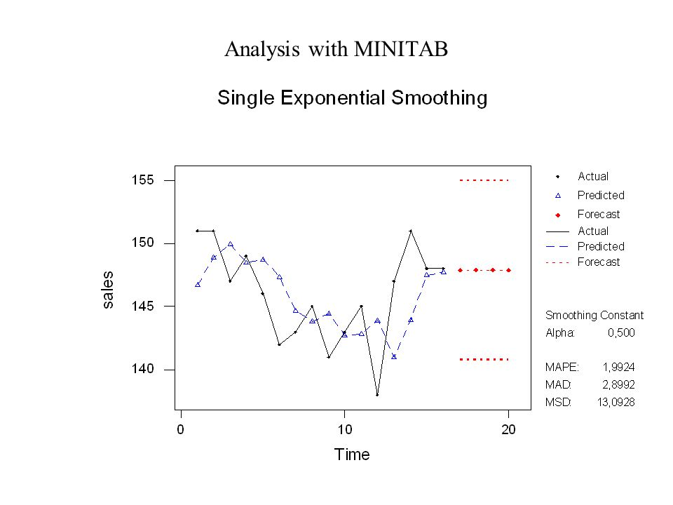 Analysis with MINITAB