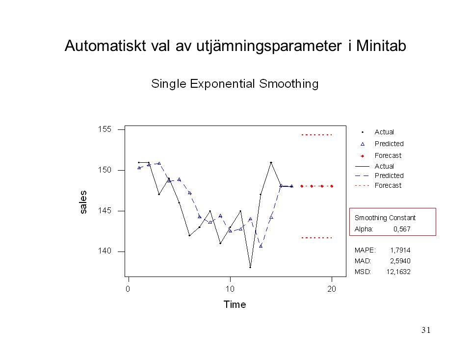 Automatiskt val av utjämningsparameter i Minitab