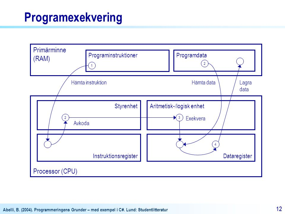 Programexekvering Primärminne (RAM) Processor (CPU)