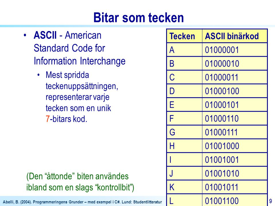 Bitar som tecken ASCII - American Standard Code for Information Interchange.