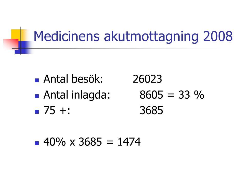Medicinens akutmottagning 2008