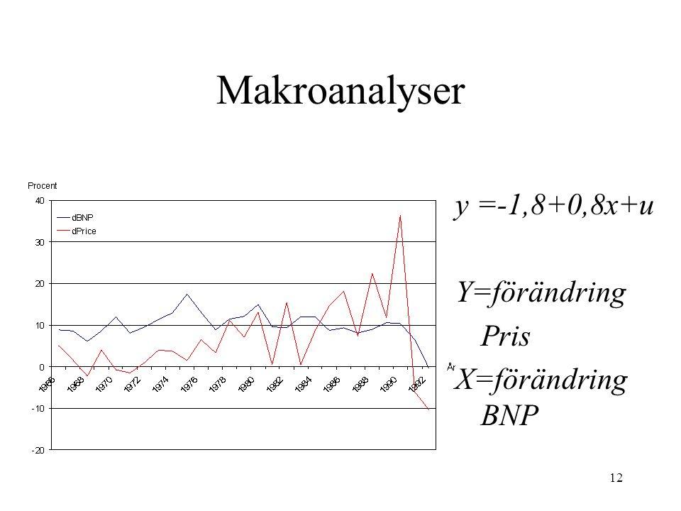 Makroanalyser y =-1,8+0,8x+u Y=förändring Pris X=förändring BNP