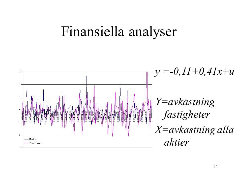 Finansiella analyser y =-0,11+0,41x+u Y=avkastning fastigheter