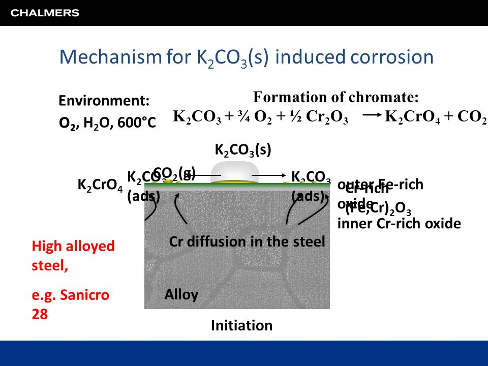 Mechanism for K2CO3(s) induced corrosion