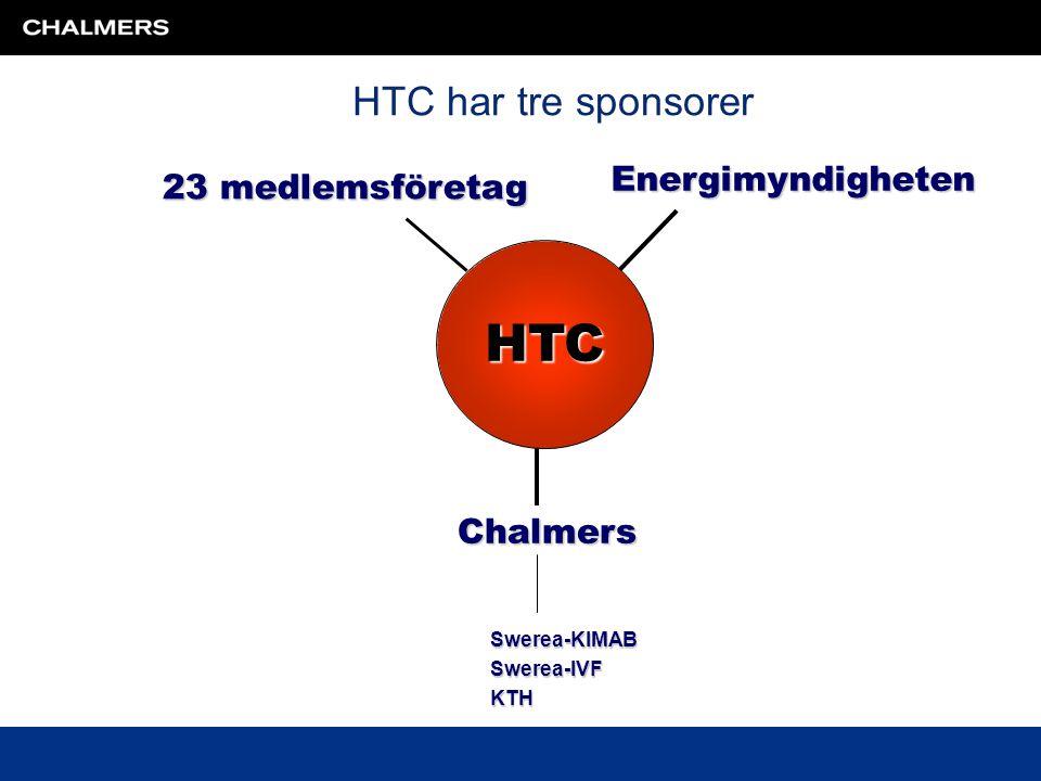 HTC HTC har tre sponsorer Energimyndigheten 23 medlemsföretag Chalmers