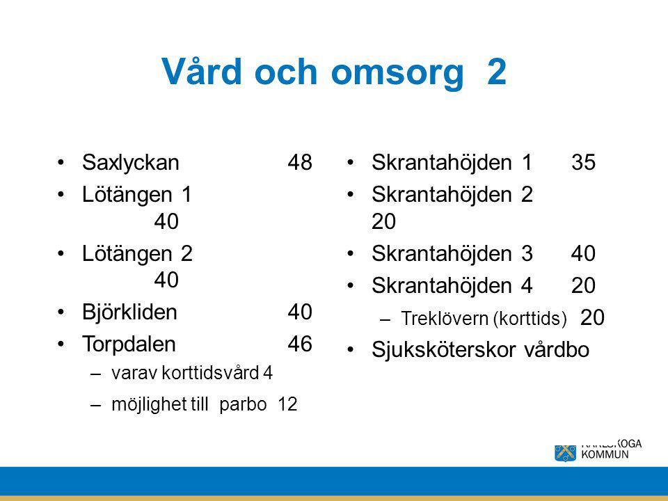 Vård och omsorg 2 Saxlyckan 48 Lötängen 1 40 Lötängen 2 40