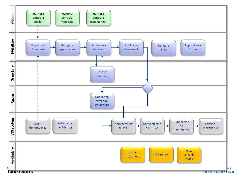 Admin Författare Granskare Ägare VIS system Användare