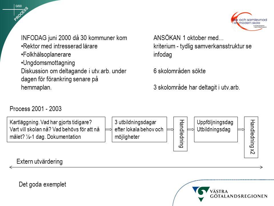INFODAG juni 2000 då 30 kommuner kom Rektor med intresserad lärare