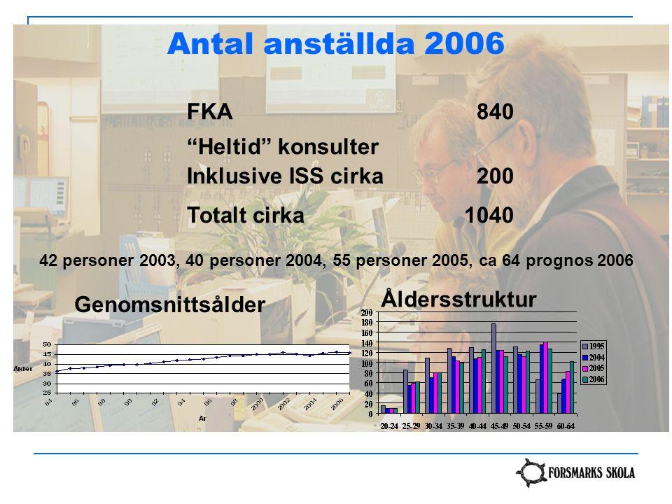 Antal anställda 2006 FKA 840 Heltid konsulter