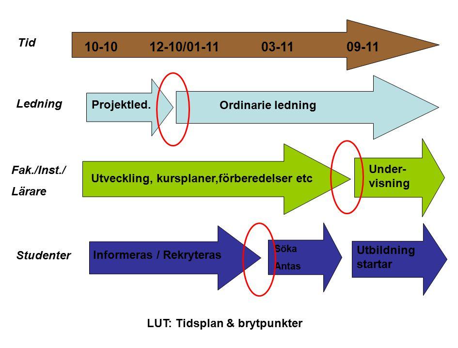 LUT: Tidsplan & brytpunkter