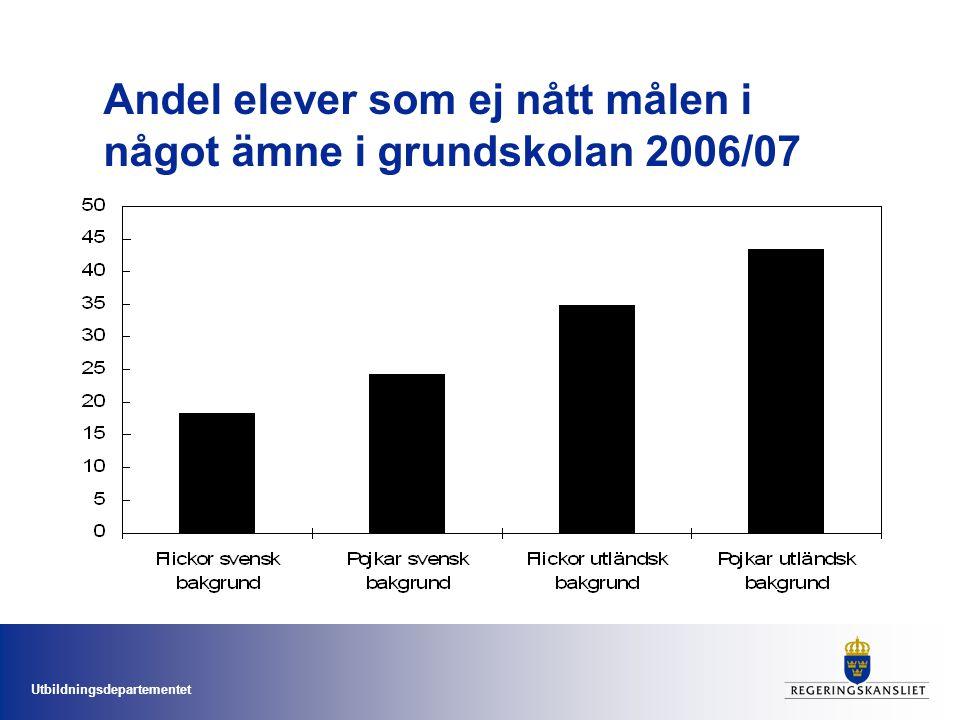 Andel elever som ej nått målen i något ämne i grundskolan 2006/07