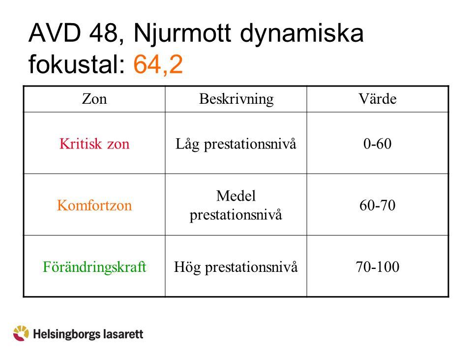 AVD 48, Njurmott dynamiska fokustal: 64,2