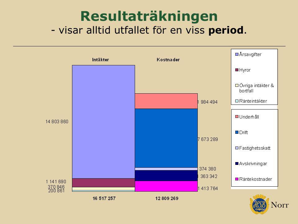 Resultaträkningen - visar alltid utfallet för en viss period.