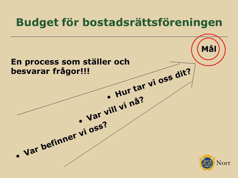 Budget för bostadsrättsföreningen