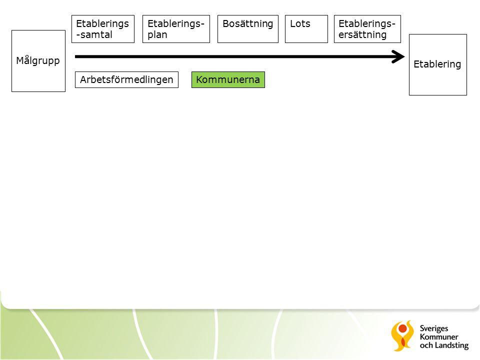 Etablerings -samtal. Etablerings- plan. Bosättning. Lots. Etablerings- ersättning. Målgrupp.