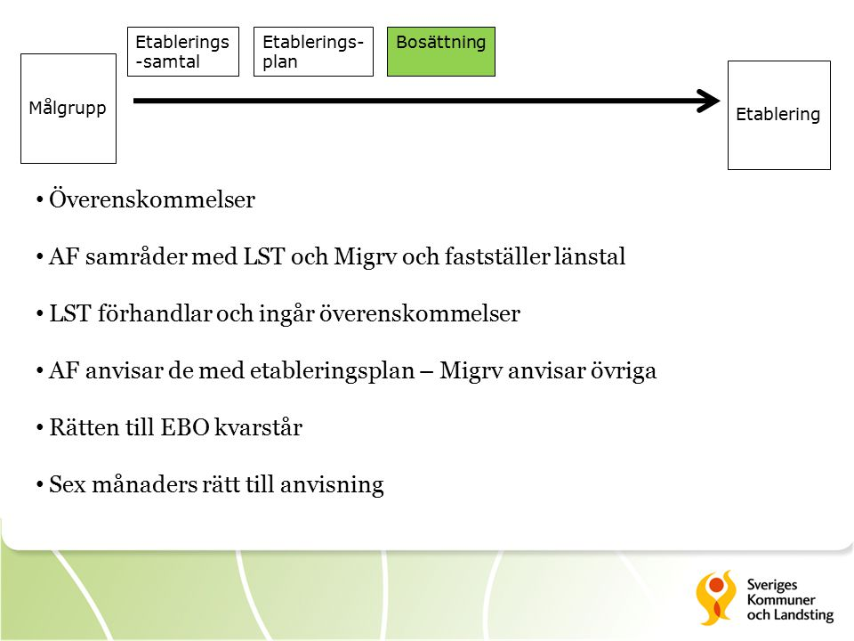 AF samråder med LST och Migrv och fastställer länstal