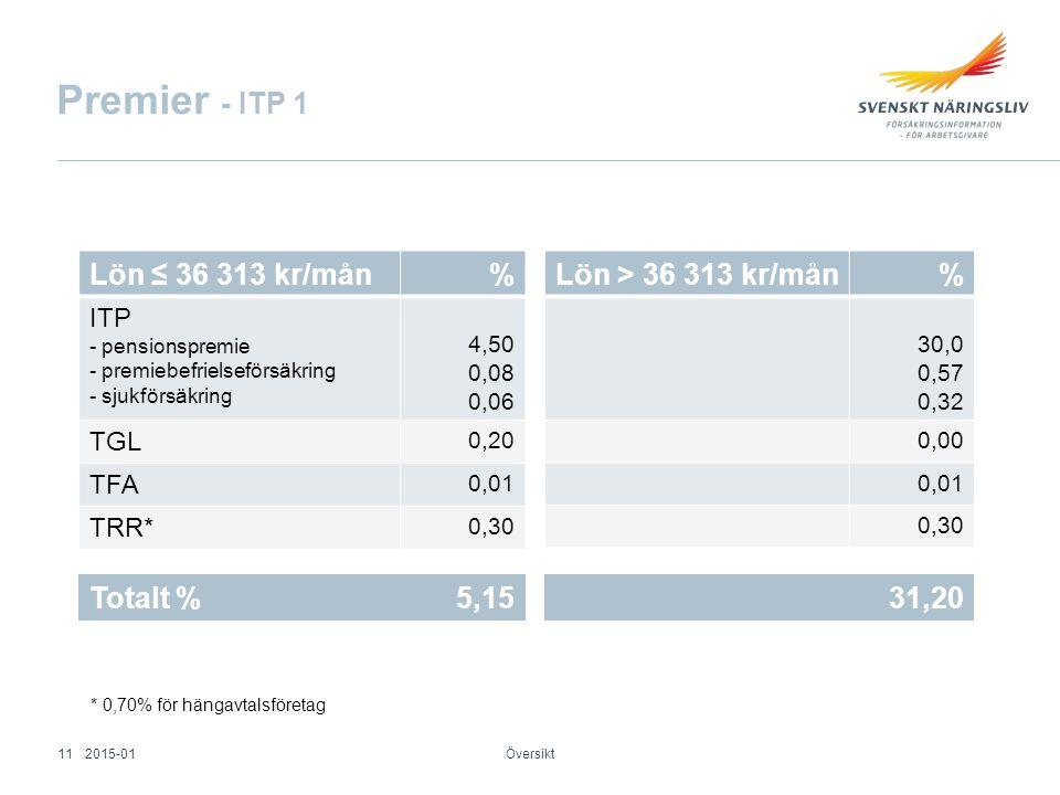 Premier - ITP 1 Lön ≤ 36 313 kr/mån % Lön > 36 313 kr/mån %